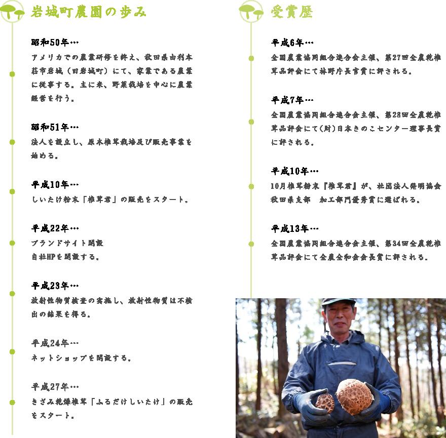 昭和50年…アメリカでの農業研修を終え、秋田県由利本荘市岩城(旧岩城町)にて、家業である農業に従事する。主に米、野菜栽培を中心に農業経営を行う。昭和51年…法人を設立し、原木椎茸栽培及び販売事業を始める。平成10年…しいたけ粉末「椎茸君」の販売をスタート。平成22年…ブランドサイト開設自社HPを開設する。平成23年…放射性物質検査の実施し、放射性物質は不検出の結果を得る。平成24年…ネットショップを開設する。平成27年…きざみ乾燥椎茸「ふるだけしいたけ」の販売をスタート。昭和50年…アメリカでの農業研修を終え、秋田県由利本荘市岩城(旧岩城町)にて、家業である農業に従事する。主に米、野菜栽培を中心に農業経営を行う。昭和51年…法人を設立し、原木椎茸栽培及び販売事業を始める。平成10年…しいたけ粉末「椎茸君」の販売をスタート。平成22年…ブランドサイト開設自社HPを開設する。平成23年…放射性物質検査の実施し、放射性物質は不検出の結果を得る。平成24年…ネットショップを開設する。平成27年…きざみ乾燥椎茸「ふるだけしいたけ」の販売をスタート。