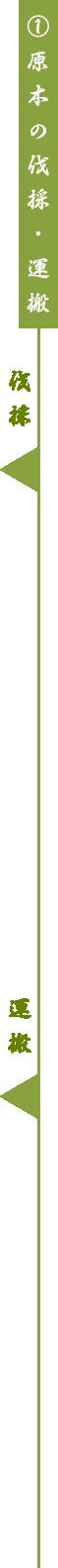 ①原木の伐採・運搬